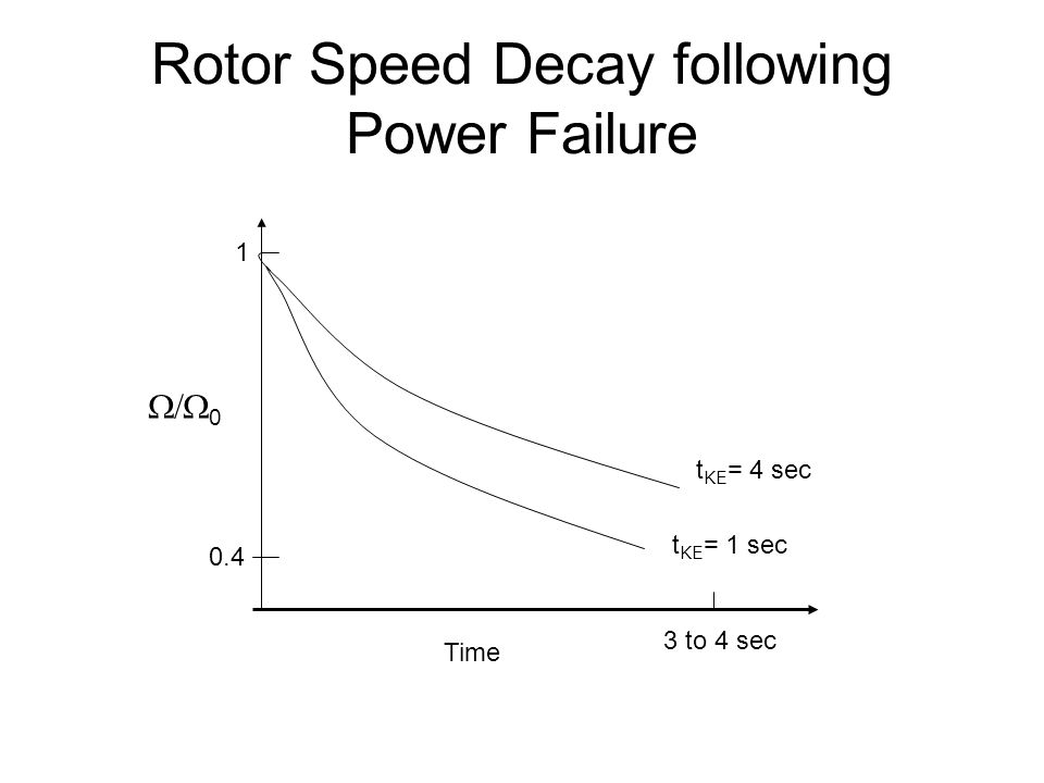 Rotor Speed Decay following Power Failure Time  0 1 t KE = 4 sec t KE = 1 sec 0.4 3 to 4 sec