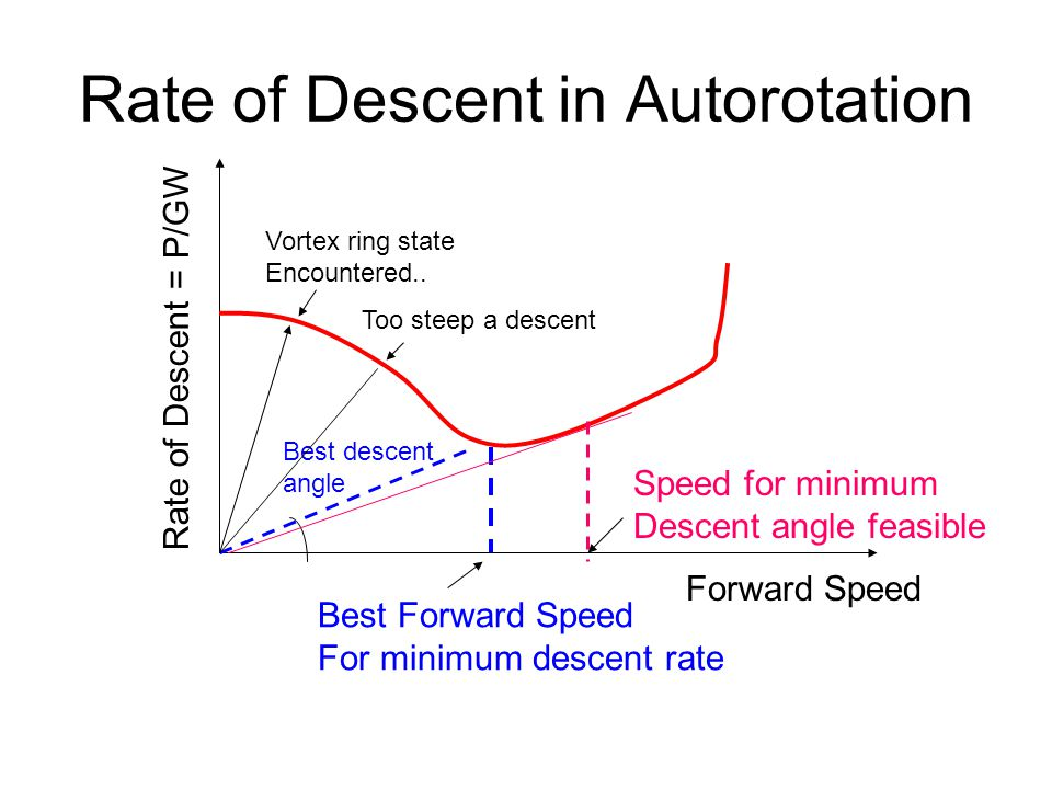 Rate of Descent in Autorotation Forward SpeedRate of Descent = P/GW Best Forward Speed For minimum descent rate Best descent angle Too steep a descent Vortex ring state Encountered..