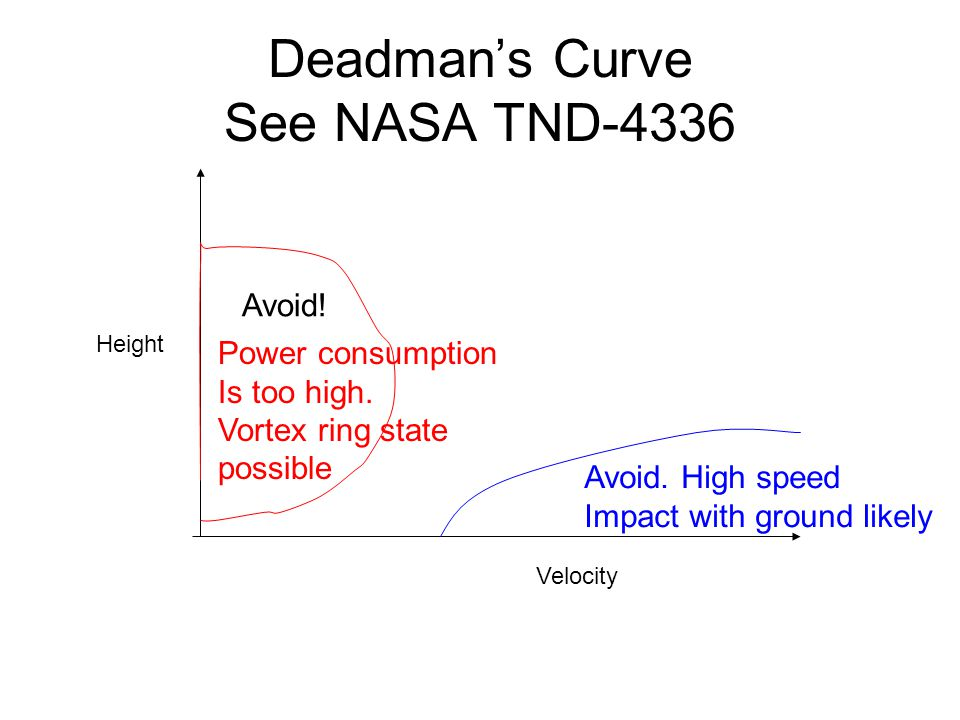 Deadman's Curve See NASA TND-4336 Avoid. Velocity Height Avoid.