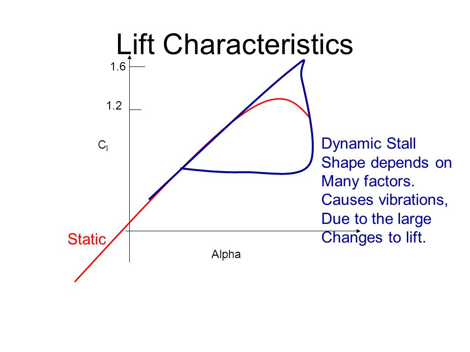 Lift Characteristics Alpha ClCl Static Dynamic Stall Shape depends on Many factors.