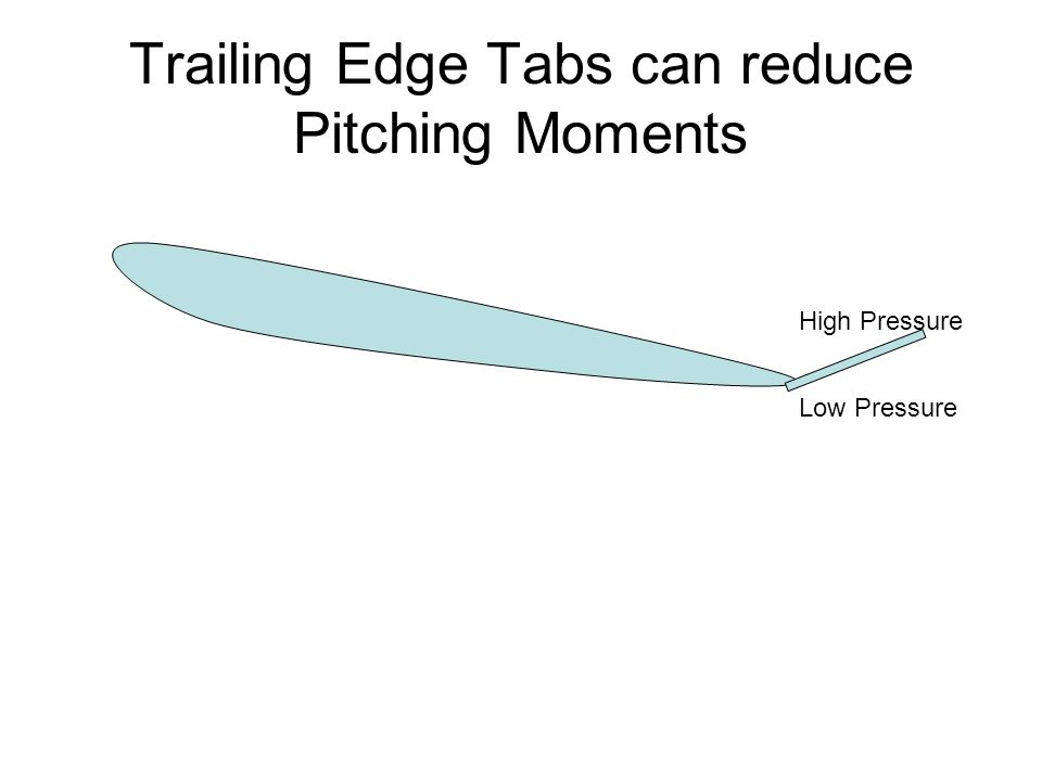 Trailing Edge Tabs can reduce Pitching Moments High Pressure Low Pressure