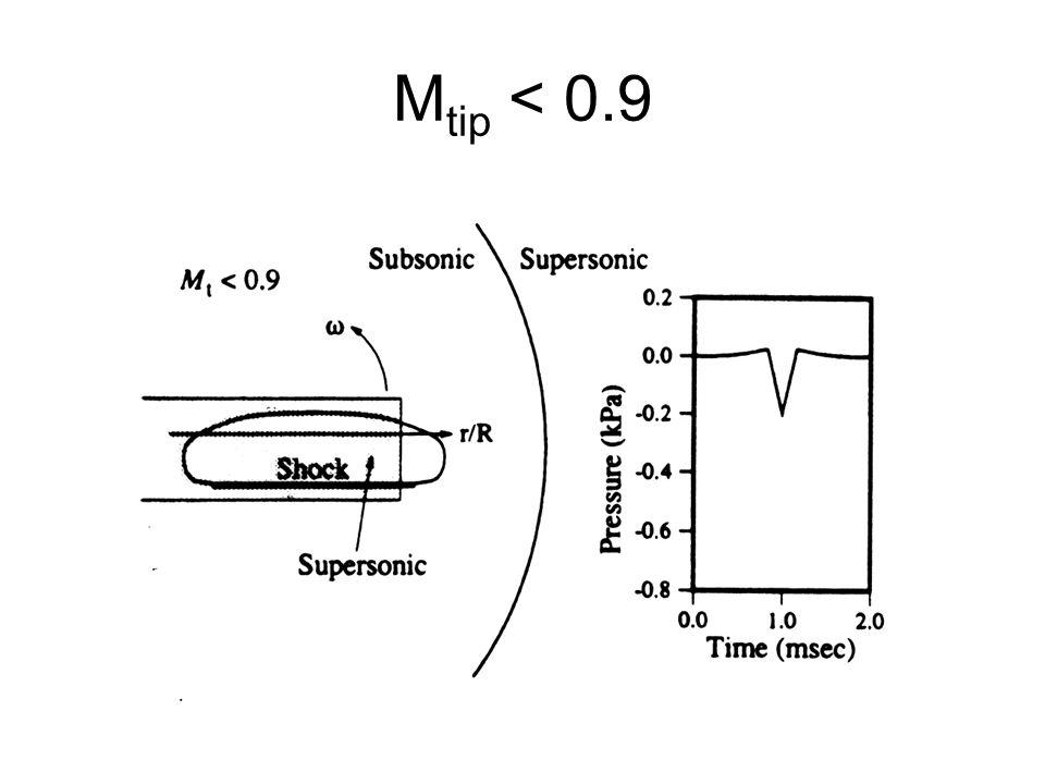 M tip < 0.9