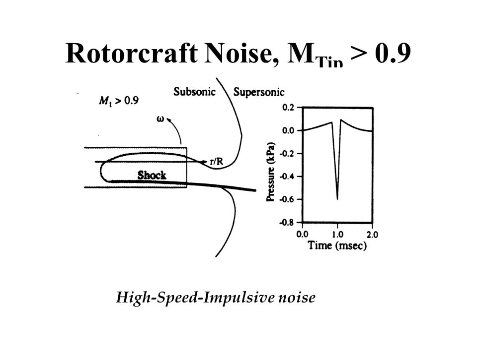 Rotorcraft Noise, M Tip > 0.9 High-Speed-Impulsive noise