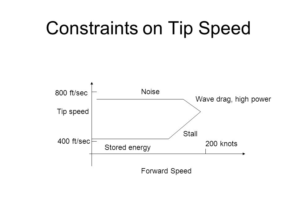 Constraints on Tip Speed Forward Speed Tip speed 800 ft/sec 200 knots Noise Wave drag, high power Stall Stored energy 400 ft/sec