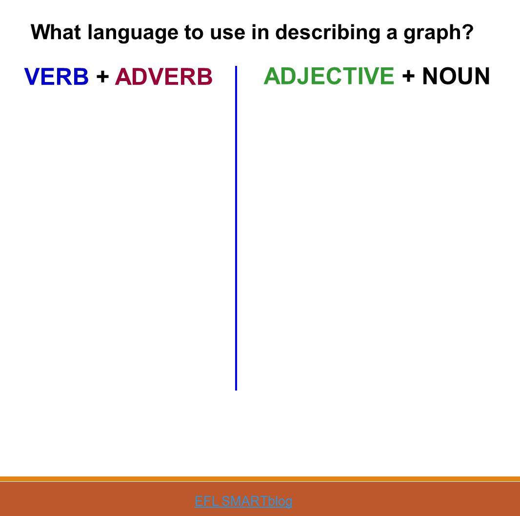 VERB + ADVERB ADJECTIVE + NOUN EFL SMARTblog What language to use in describing a graph?