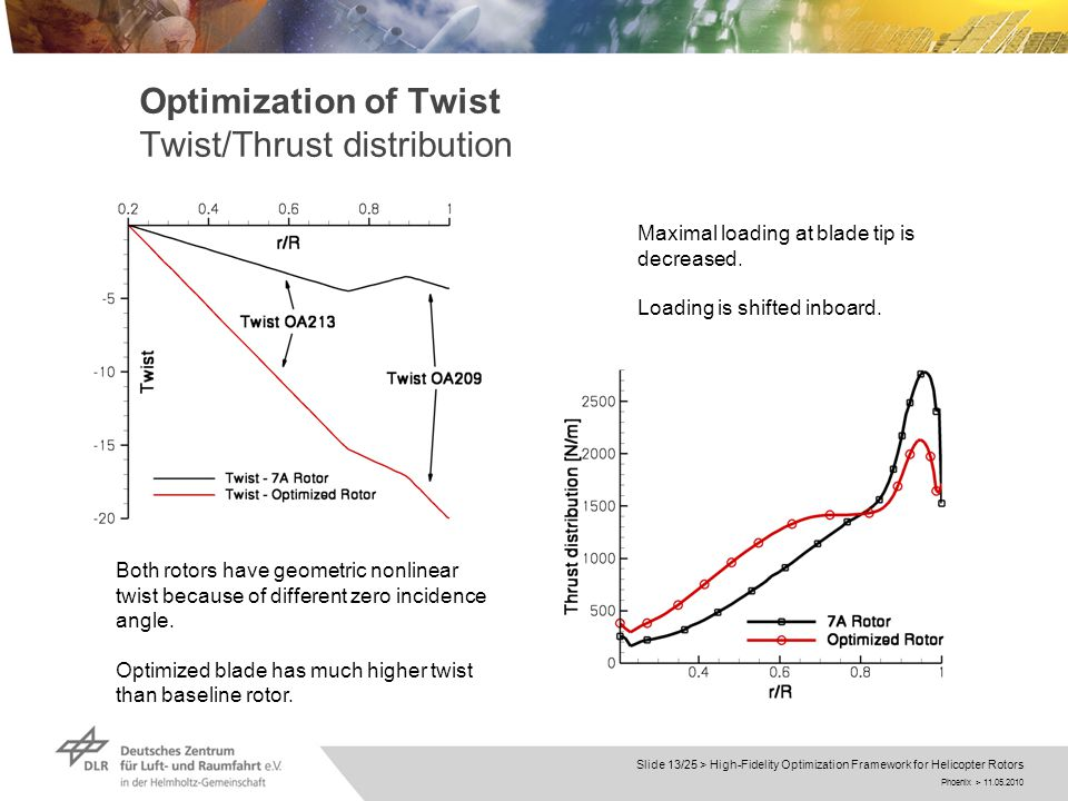 Phoenix > 11.05.2010 Slide 13/25 > High-Fidelity Optimization Framework for Helicopter Rotors Optimization of Twist Twist/Thrust distribution Both rotors have geometric nonlinear twist because of different zero incidence angle.