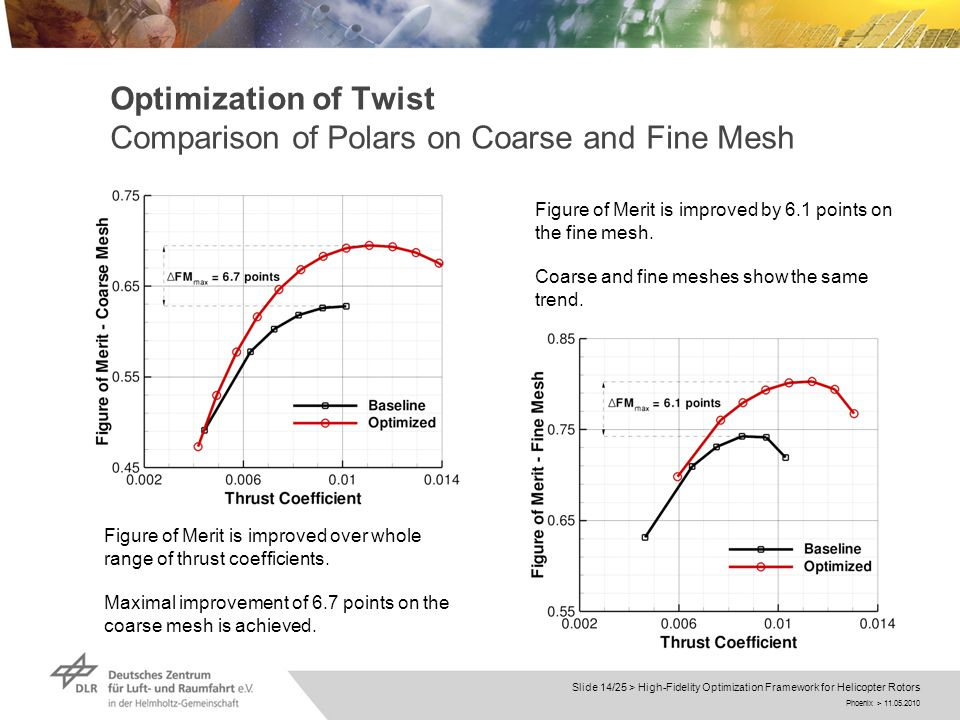 Phoenix > 11.05.2010 Slide 14/25 > High-Fidelity Optimization Framework for Helicopter Rotors Optimization of Twist Comparison of Polars on Coarse and Fine Mesh Figure of Merit is improved over whole range of thrust coefficients.