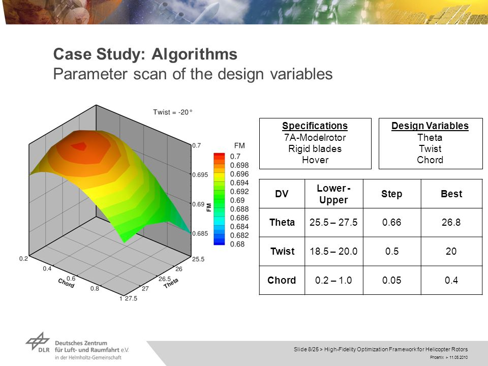 Phoenix > 11.05.2010 Slide 8/25 > High-Fidelity Optimization Framework for Helicopter Rotors Case Study: Algorithms Parameter scan of the design variables Design Variables Theta Twist Chord Specifications 7A-Modelrotor Rigid blades Hover DV Lower - Upper StepBest Theta25.5 – 27.50.6626.8 Twist18.5 – 20.00.520 Chord0.2 – 1.00.050.4