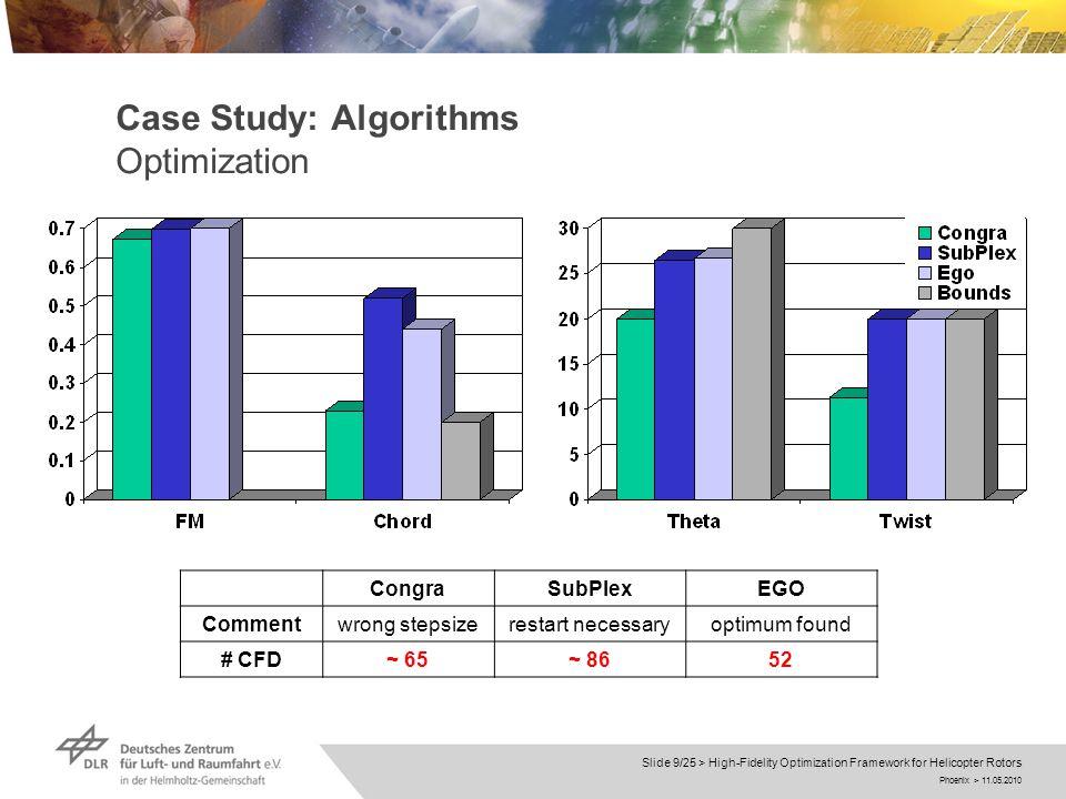 Phoenix > 11.05.2010 Slide 9/25 > High-Fidelity Optimization Framework for Helicopter Rotors Case Study: Algorithms Optimization CongraSubPlexEGO Commentwrong stepsizerestart necessaryoptimum found # CFD~ 65~ 8652