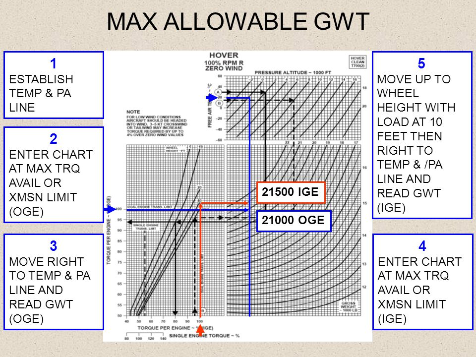 MAX ALLOWABLE GWT 21000 OGE 21500 IGE 2 ENTER CHART AT MAX TRQ AVAIL OR XMSN LIMIT (OGE) 3 MOVE RIGHT TO TEMP & PA LINE AND READ GWT (OGE) 4 ENTER CHA