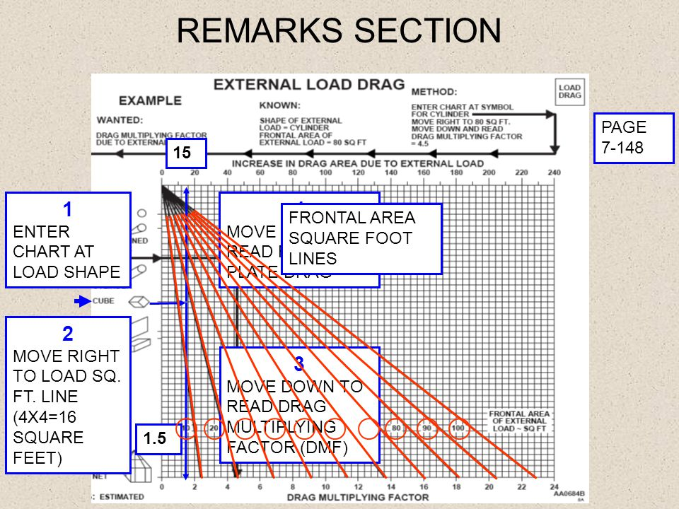 REMARKS SECTION PAGE 7-148 1.5 15 1 ENTER CHART AT LOAD SHAPE 2 MOVE RIGHT TO LOAD SQ. FT. LINE (4X4=16 SQUARE FEET) 3 MOVE DOWN TO READ DRAG MULTIPLY