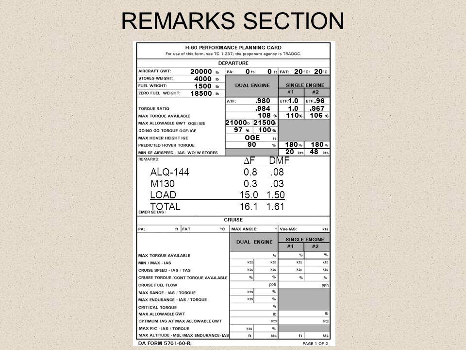 REMARKS SECTION 20000 4000 1500 18500 20 20 0.980 1.0.96.984 1.0.967 108 110 106 21000 21500 97 100 OGE 90 180 180 20 48 ∆F DMF ALQ-1440.8.08 M130 0.3.03 LOAD 15.0 1.50 TOTAL 16.1 1.61