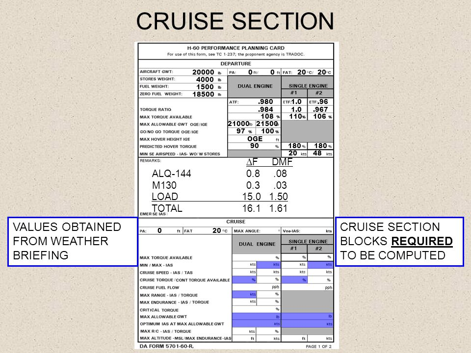 CRUISE SECTION 20000 4000 1500 18500 20 20 0.980 1.0.96.984 1.0.967 108 110 106 21000 21500 97 100 OGE 90 180 180 20 48 ∆F DMF ALQ-1440.8.08 M130 0.3.03 LOAD 15.0 1.50 TOTAL 16.1 1.61 VALUES OBTAINED FROM WEATHER BRIEFING CRUISE SECTION BLOCKS REQUIRED TO BE COMPUTED 0 20