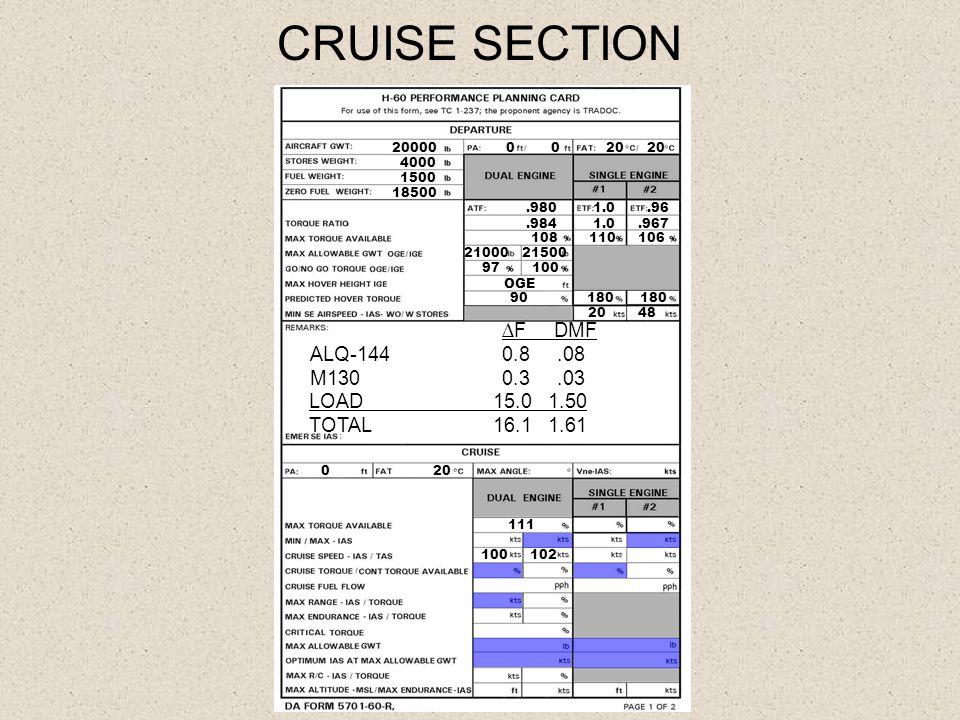 CRUISE SECTION 20000 4000 1500 18500 20 20 0.980 1.0.96.984 1.0.967 108 110 106 21000 21500 97 100 OGE 90 180 180 20 48 ∆F DMF ALQ-1440.8.08 M130 0.3.