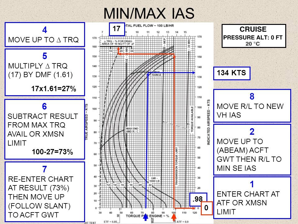 MIN/MAX IAS.98 17 134 KTS 1 ENTER CHART AT ATF OR XMSN LIMIT 3 CONT UP TO ACFT GWT THEN LEFT TO ∆ TRQ LINE 4 MOVE UP TO ∆ TRQ 5 MULTIPLY ∆ TRQ (17) BY