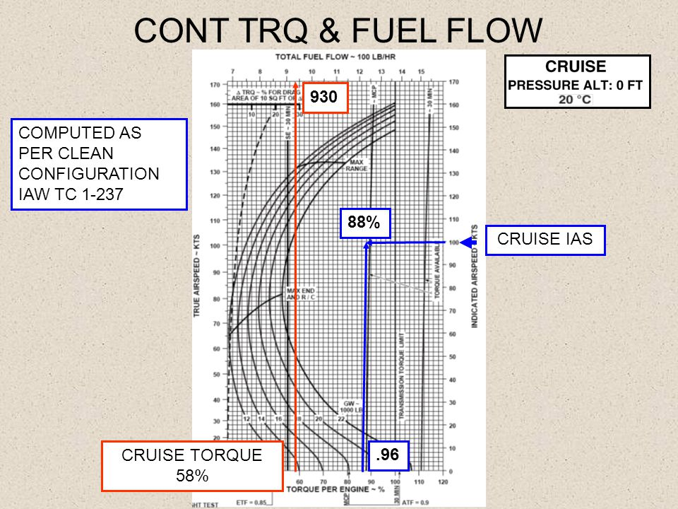 CONT TRQ & FUEL FLOW.96 88% 930 COMPUTED AS PER CLEAN CONFIGURATION IAW TC 1-237 CRUISE IAS CRUISE TORQUE 58%