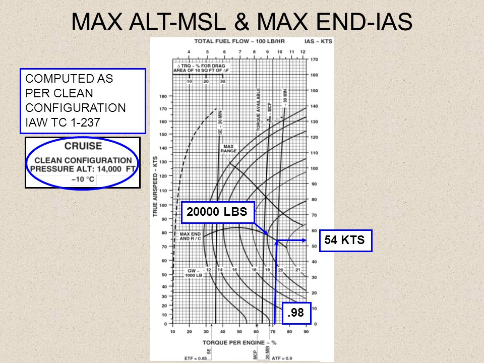 .98 COMPUTED AS PER CLEAN CONFIGURATION IAW TC 1-237 MAX ALT-MSL & MAX END-IAS 20000 LBS 54 KTS