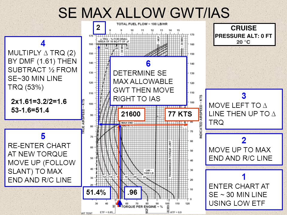 2 77 KTS SE MAX ALLOW GWT/IAS 21600.9651.4% 1 ENTER CHART AT SE ~ 30 MIN LINE USING LOW ETF 2 MOVE UP TO MAX END AND R/C LINE 3 MOVE LEFT TO ∆ LINE TH