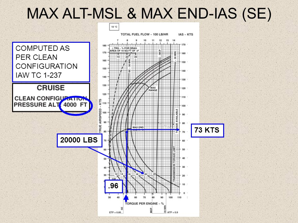 MAX ALT-MSL & MAX END-IAS (SE) COMPUTED AS PER CLEAN CONFIGURATION IAW TC 1-237.96 73 KTS 20000 LBS