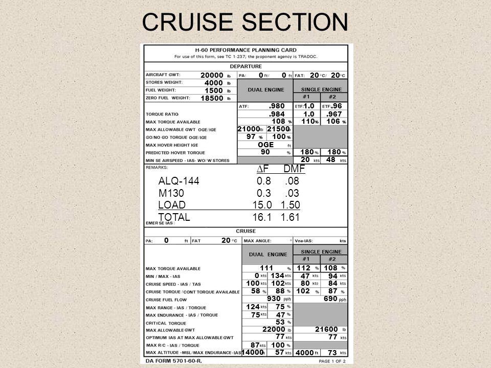CRUISE SECTION 20000 4000 1500 18500 20 20 0.980 1.0.96.984 1.0.967 108 110 106 21000 21500 97 100 OGE 20 48 ∆F DMF ALQ-1440.8.08 M130 0.3.03 LOAD 15.