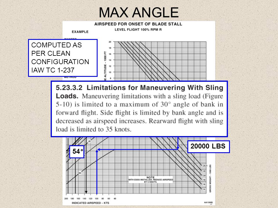 MAX ANGLE COMPUTED AS PER CLEAN CONFIGURATION IAW TC 1-237 54 0 PA 20 20000 LBS