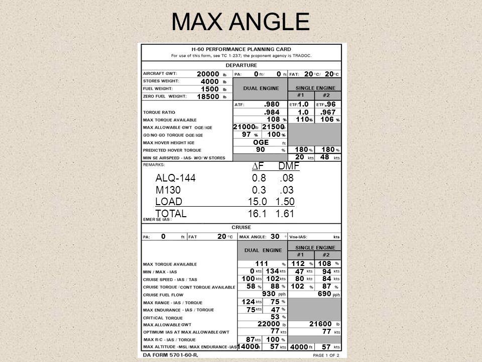 MAX ANGLE 20000 4000 1500 18500 20 20 0.980 1.0.96.984 1.0.967 108 110 106 21000 21500 97 100 OGE 20 48 ∆F DMF ALQ-1440.8.08 M130 0.3.03 LOAD 15.0 1.5