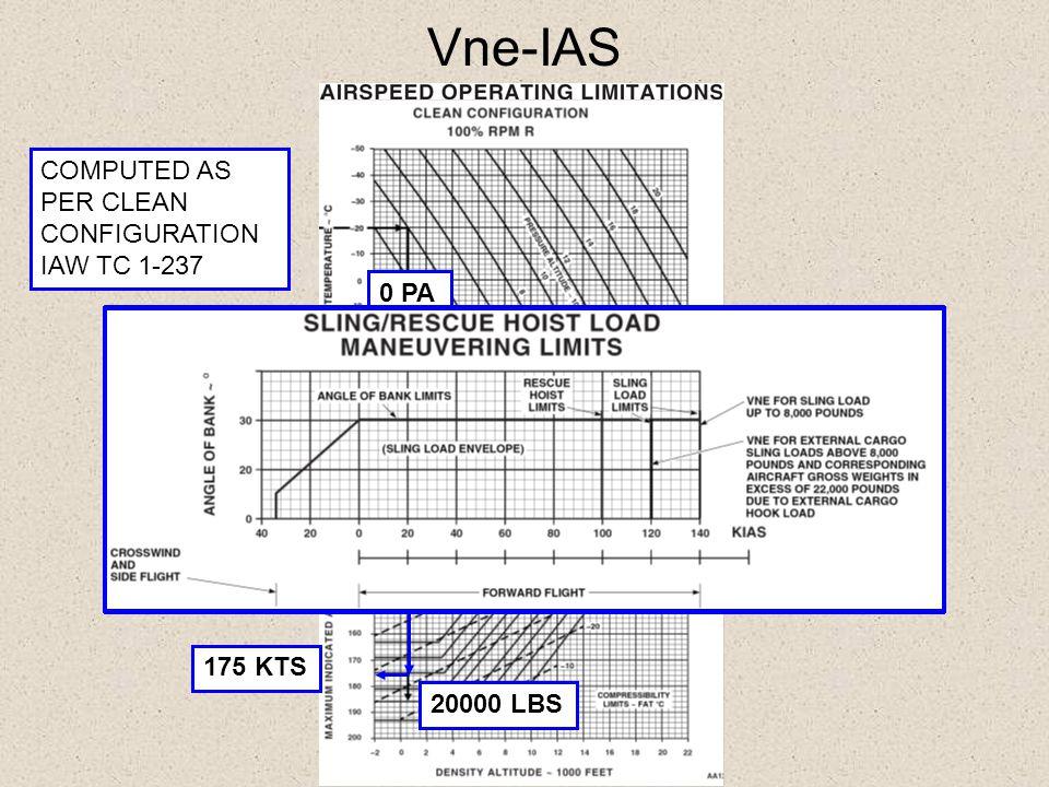 Vne-IAS 175 KTS COMPUTED AS PER CLEAN CONFIGURATION IAW TC 1-237 20 0 PA 20000 LBS