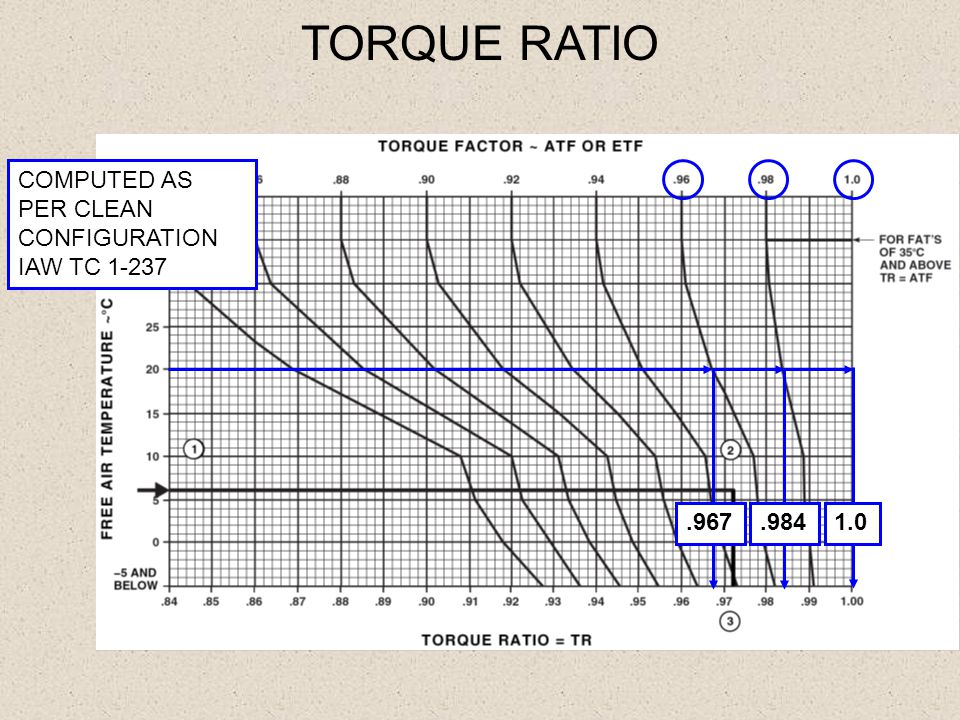 TORQUE RATIO COMPUTED AS PER CLEAN CONFIGURATION IAW TC 1-237.9671.0.984