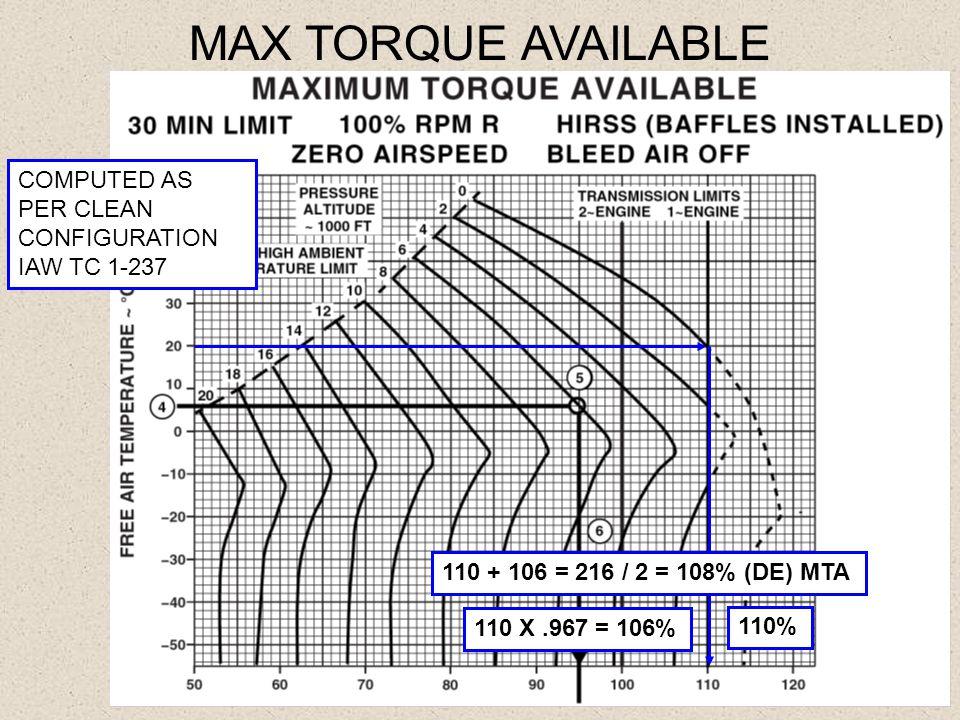 MAX TORQUE AVAILABLE COMPUTED AS PER CLEAN CONFIGURATION IAW TC 1-237 110% 110 X.967 = 106% 110 + 106 = 216 / 2 = 108% (DE) MTA