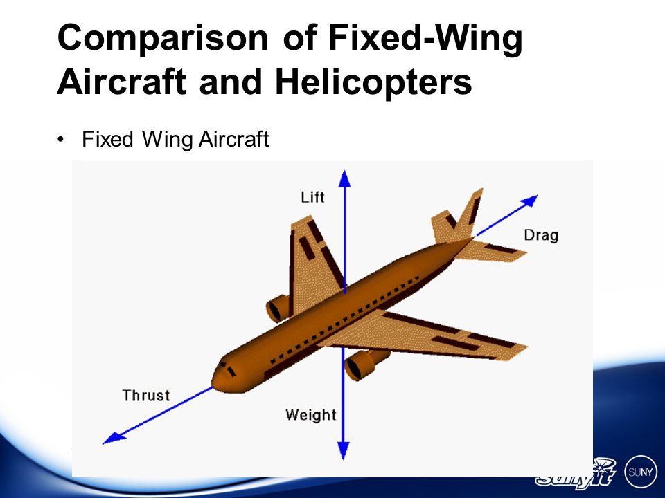 STATE UNIVERSITY OF NEW YORK INSTITUTE OF TECHNOLOGY AT UTICA/ROME Comparison of Fixed-Wing Aircraft and Helicopters Fixed Wing Aircraft