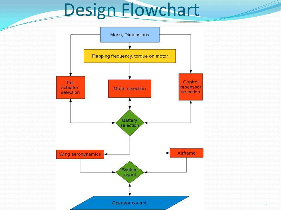 Design Flowchart 4