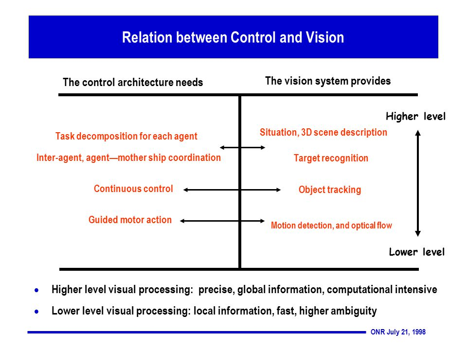 ONR July 21, 1998 Relation between Control and Vision  Higher level visual processing: precise, global information, computational intensive  Lower level visual processing: local information, fast, higher ambiguity Task decomposition for each agent Inter-agent, agent—mother ship coordination Higher level Lower level The control architecture needs The vision system provides Situation, 3D scene description Target recognition Continuous control Object tracking Motion detection, and optical flow Guided motor action