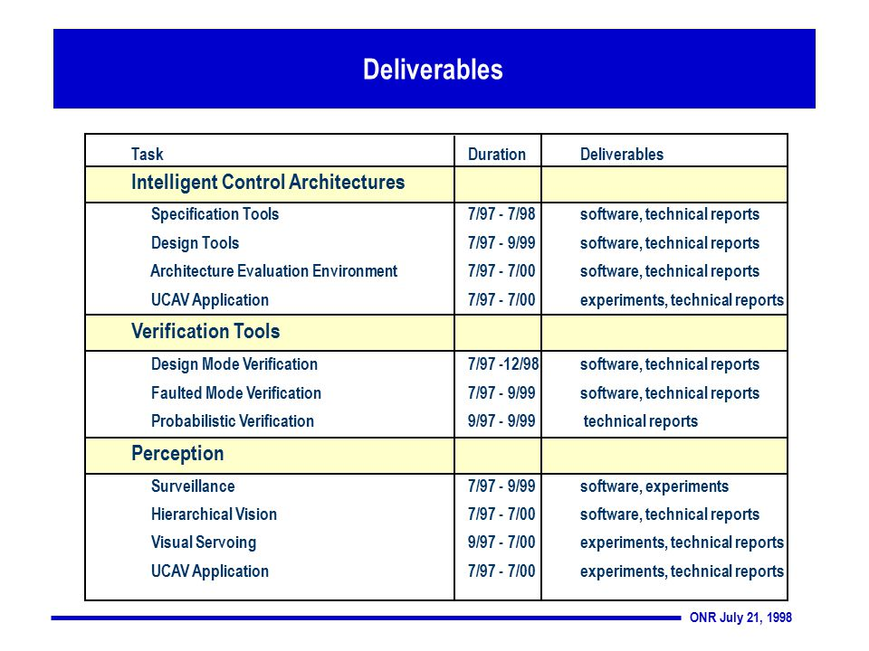 ONR July 21, 1998 Deliverables TaskDurationDeliverables Intelligent Control Architectures Specification Tools7/97 - 7/98software, technical reports Design Tools7/97 - 9/99software, technical reports Architecture Evaluation Environment7/97 - 7/00software, technical reports UCAV Application7/97 - 7/00experiments, technical reports Verification Tools Design Mode Verification7/97 -12/98software, technical reports Faulted Mode Verification7/97 - 9/99software, technical reports Probabilistic Verification9/97 - 9/99 technical reports Perception Surveillance7/97 - 9/99software, experiments Hierarchical Vision7/97 - 7/00software, technical reports Visual Servoing9/97 - 7/00experiments, technical reports UCAV Application7/97 - 7/00experiments, technical reports