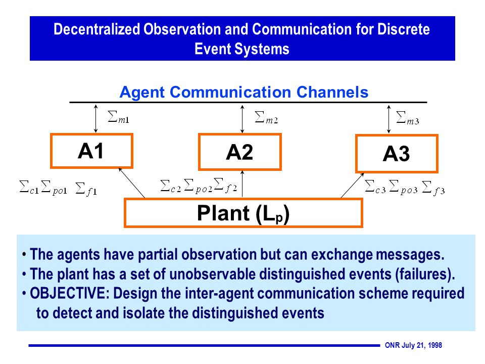 ONR July 21, 1998 Agent Communication Channels A1 A2 A3 Plant (L p ) The agents have partial observation but can exchange messages.