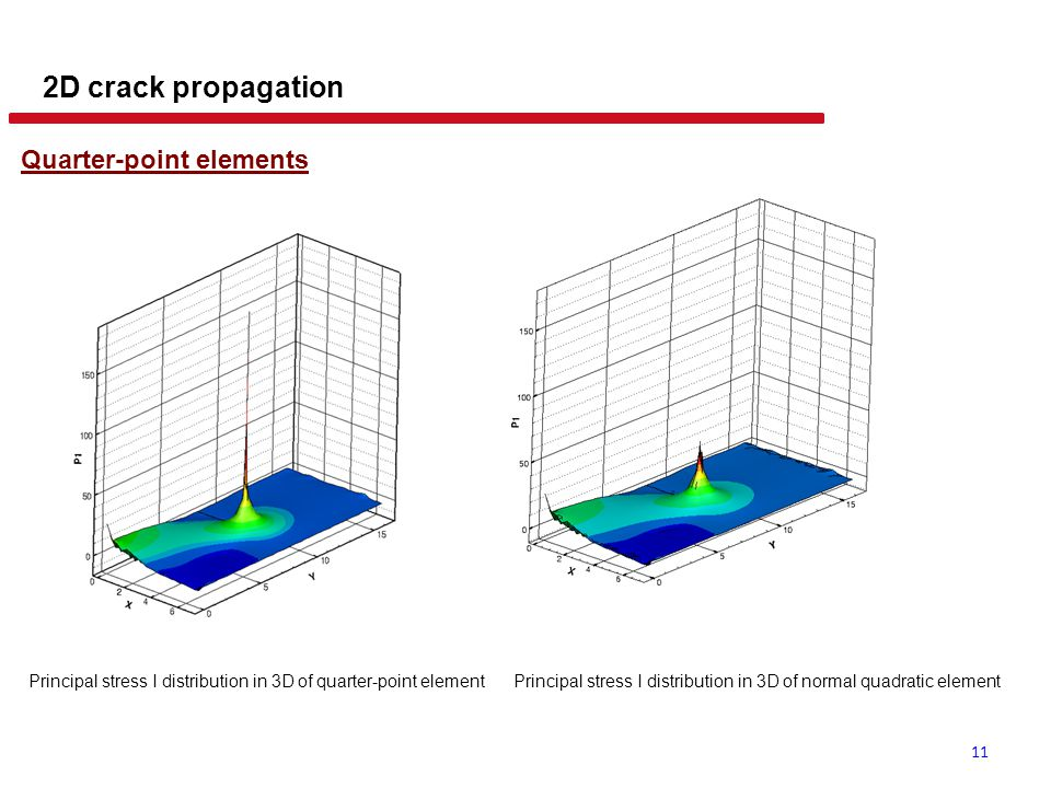 11 2D crack propagation Quarter-point elements Principal stress I distribution in 3D of quarter-point elementPrincipal stress I distribution in 3D of