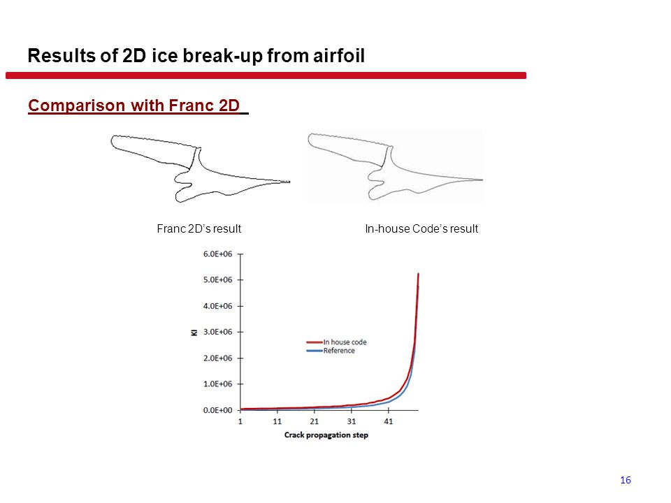 16 Results of 2D ice break-up from airfoil Comparison with Franc 2D Franc 2D's resultIn-house Code's result
