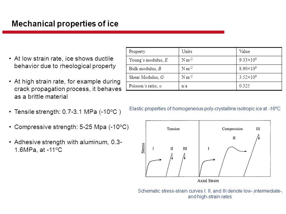 Mechanical properties of ice PropertyUnitsValue Young ' s modulus, E N m -2 9.33×10 9 Bulk modulus, BN m -2 8.90×10 9 Shear Modulus, GN m -2 3.52×10 9