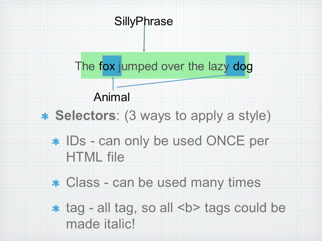 Selectors: (3 ways to apply a style) IDs - can only be used ONCE per HTML file Class - can be used many times tag - all tag, so all tags could be made italic.