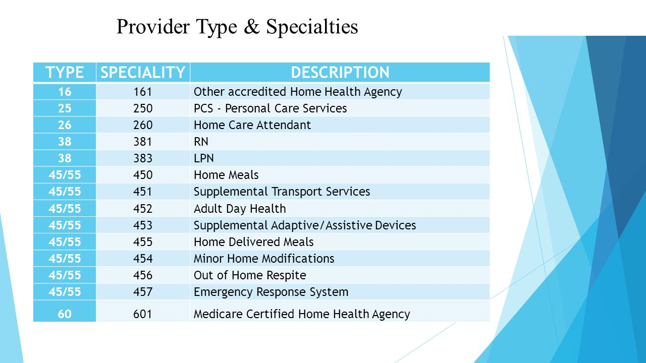 Provider Type & Specialties TYPESPECIALITYDESCRIPTION 16161Other accredited Home Health Agency 25250PCS - Personal Care Services 26260Home Care Attendant 38381RN 38383LPN 45/55450Home Meals 45/55451Supplemental Transport Services 45/55452Adult Day Health 45/55453Supplemental Adaptive/Assistive Devices 45/55455Home Delivered Meals 45/55454Minor Home Modifications 45/55456Out of Home Respite 45/55457Emergency Response System 60601Medicare Certified Home Health Agency