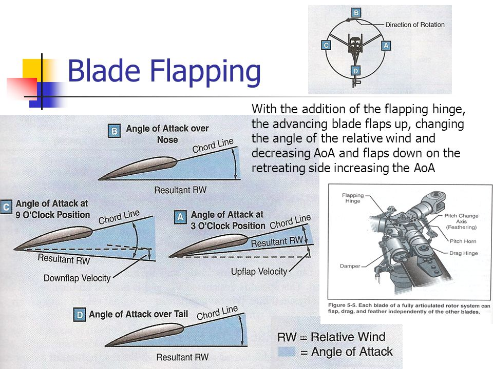 Compensating for Dissymmetry of Lift The blades flap up on the advancing side and down on the retreating side changing the relative wind and angle of attack.