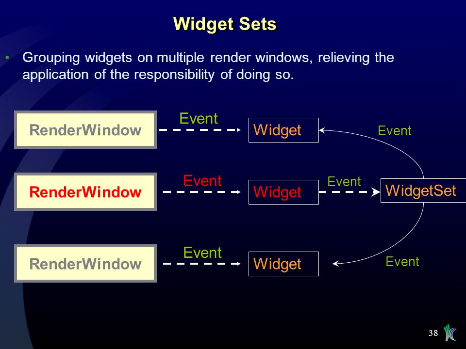 38 Widget Sets Grouping widgets on multiple render windows, relieving the application of the responsibility of doing so. RenderWindow Event Widget Ren
