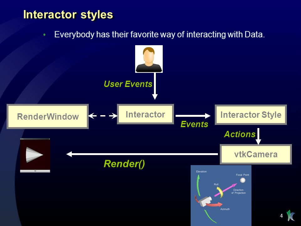 4 Interactor styles Everybody has their favorite way of interacting with Data. RenderWindow User Events Interactor Interactor Style Events vtkCamera A