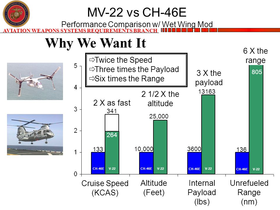 AVIATION WEAPONS SYSTEMS REQUIREMENTS BRANCH MV-22 vs CH-46E Performance Comparison w/ Wet Wing Mod 2 X as fast 3 X the payload 6 X the range 2 1/2 X the altitude 133 264 10,000 25,000 13163 3600 136 805 Cruise Speed (KCAS) Altitude (Feet) Internal Payload (lbs) Unrefueled Range (nm) CH-46E V-22 341  Twice the Speed  Three times the Payload  Six times the Range Why We Want It