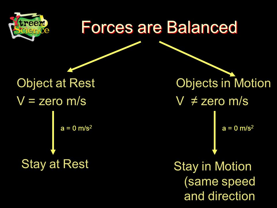 Forces are Balanced Object at Rest V = zero m/s Objects in Motion V ≠ zero m/s Stay at Rest Stay in Motion (same speed and direction a = 0 m/s 2