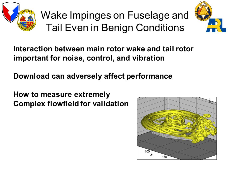 Wake Impinges on Fuselage and Tail Even in Benign Conditions Interaction between main rotor wake and tail rotor important for noise, control, and vibration Download can adversely affect performance How to measure extremely Complex flowfield for validation