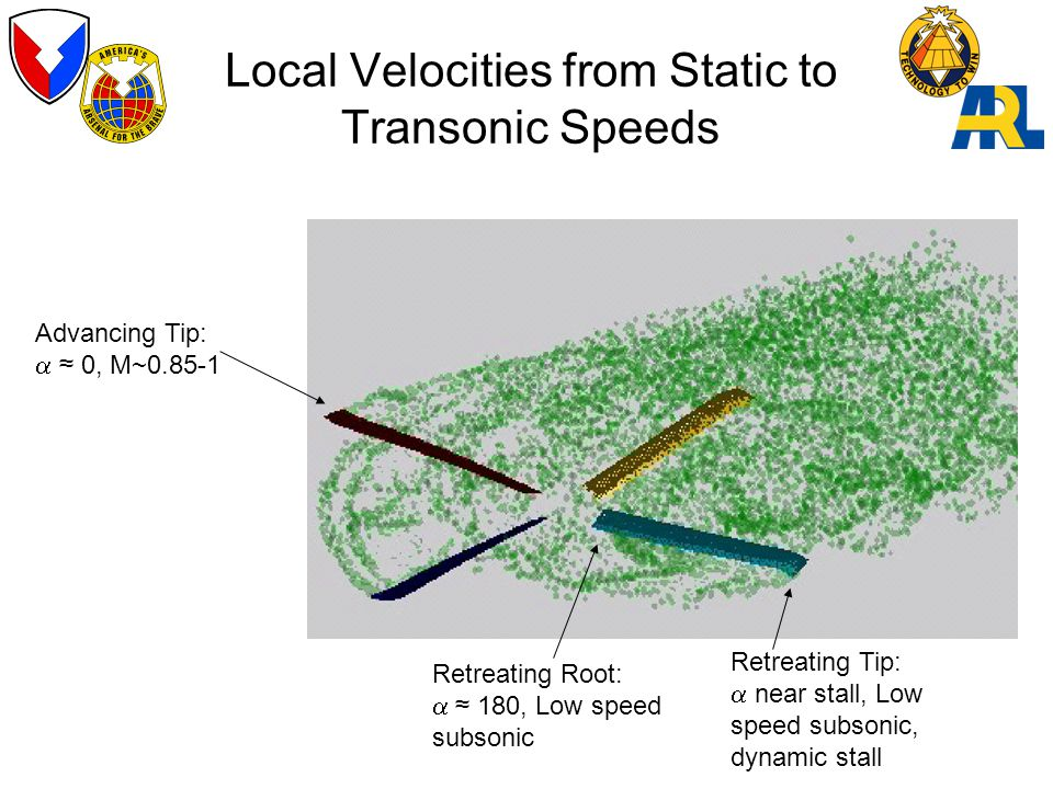 Local Velocities from Static to Transonic Speeds Advancing Tip:  ≈ 0, M~0.85-1 Retreating Tip:  near stall, Low speed subsonic, dynamic stall Retreating Root:  ≈ 180, Low speed subsonic