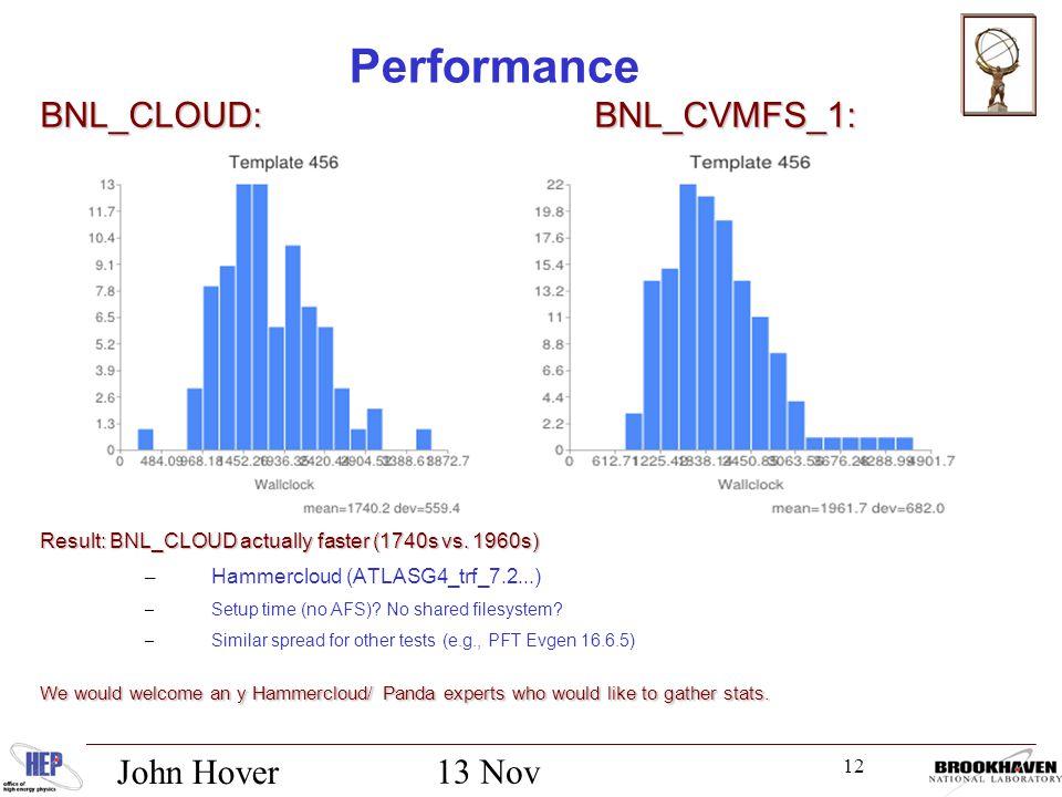 12 13 Nov 2012 John Hover Performance BNL_CLOUD: BNL_CVMFS_1: Result: BNL_CLOUD actually faster (1740s vs.