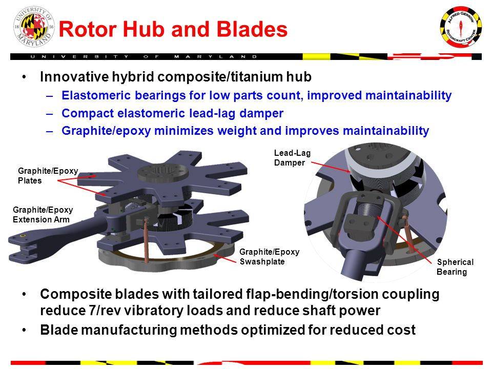 Rotor Hub and Blades Innovative hybrid composite/titanium hub –Elastomeric bearings for low parts count, improved maintainability –Compact elastomeric lead-lag damper –Graphite/epoxy minimizes weight and improves maintainability Composite blades with tailored flap-bending/torsion coupling reduce 7/rev vibratory loads and reduce shaft power Blade manufacturing methods optimized for reduced cost Graphite/Epoxy Plates Graphite/Epoxy Extension Arm Graphite/Epoxy Swashplate Lead-Lag Damper Spherical Bearing