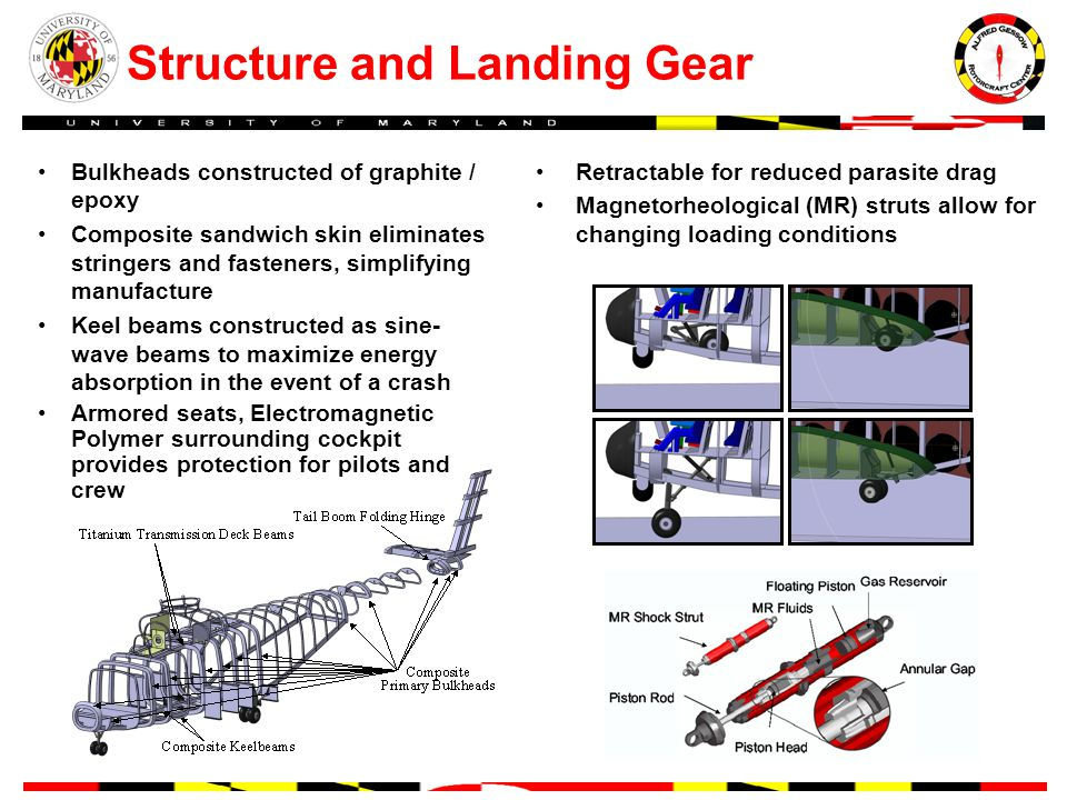 Structure and Landing Gear Retractable for reduced parasite drag Magnetorheological (MR) struts allow for changing loading conditions Bulkheads constructed of graphite / epoxy Composite sandwich skin eliminates stringers and fasteners, simplifying manufacture Keel beams constructed as sine- wave beams to maximize energy absorption in the event of a crash Armored seats, Electromagnetic Polymer surrounding cockpit provides protection for pilots and crew