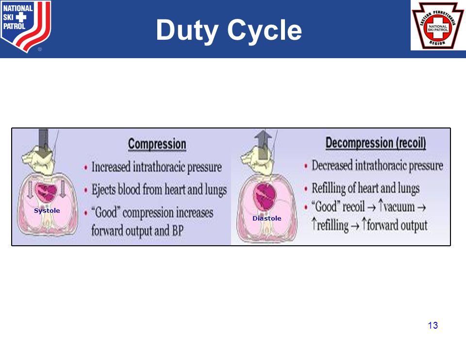 BRADY Systole Diastole Duty Cycle 13